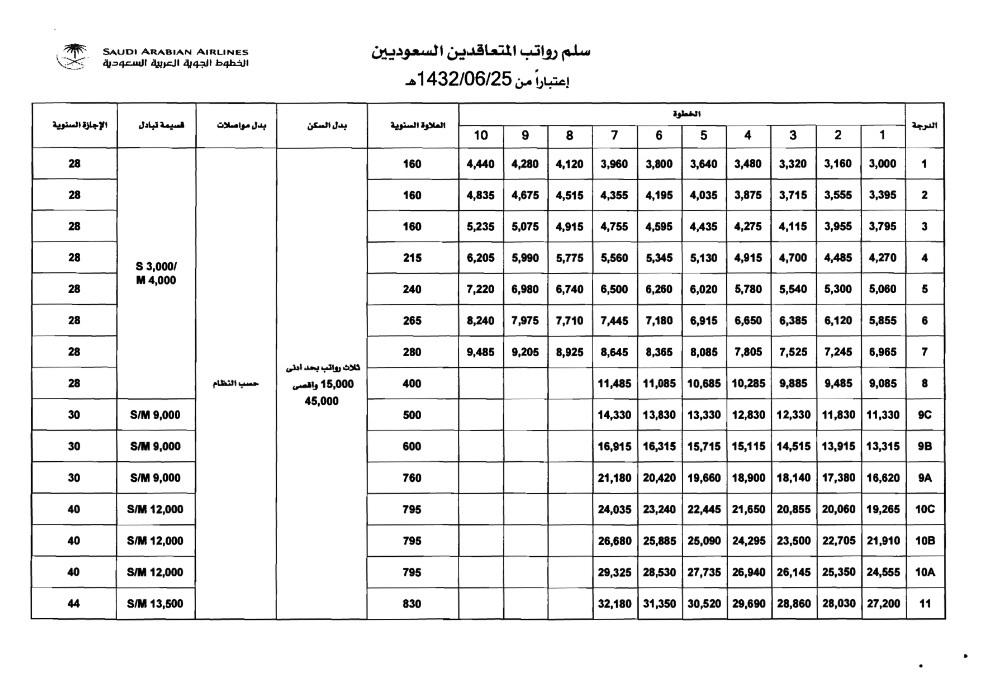 سلم رواتب الشركة السعودية للخدمات الارضية