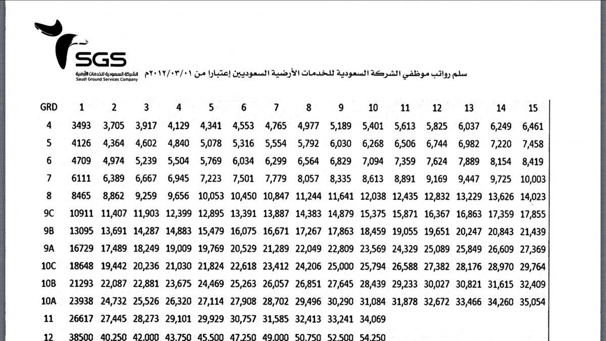 استفسار بخصوص الشركة السعودية للخدمات الارضية Sgs الصفحة 4 Stkfupm منتديات طلاب جامعة الملك فهد للبترول والمعادن