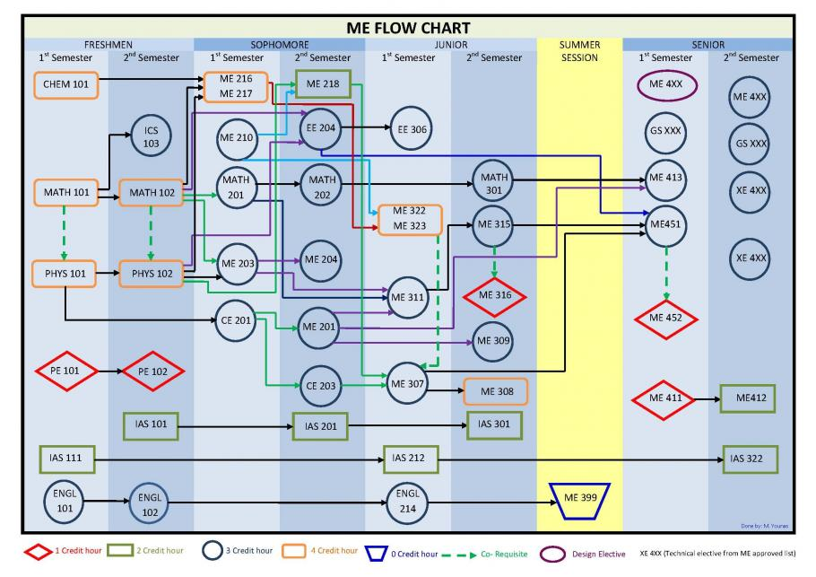 Finance Flowchart Stkfupm